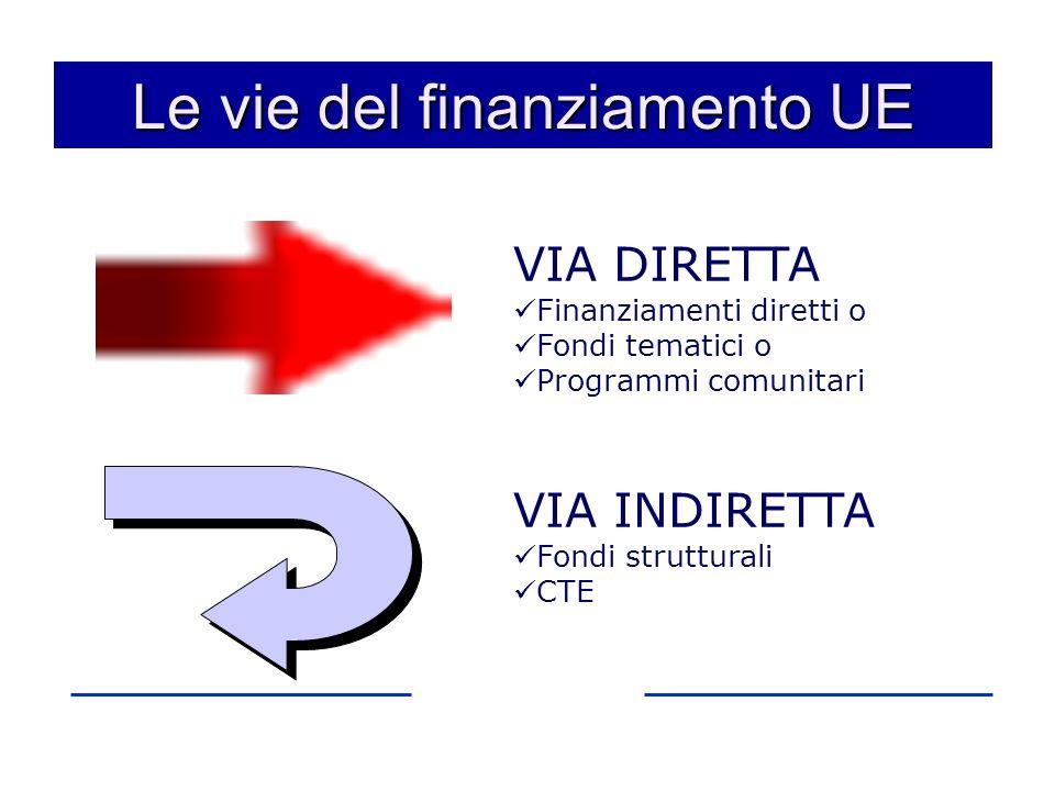 Le vie del finanziamento UE