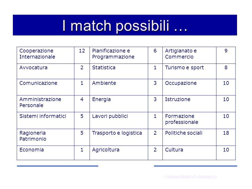 I match possibili … Cooperazione Internazionale 12