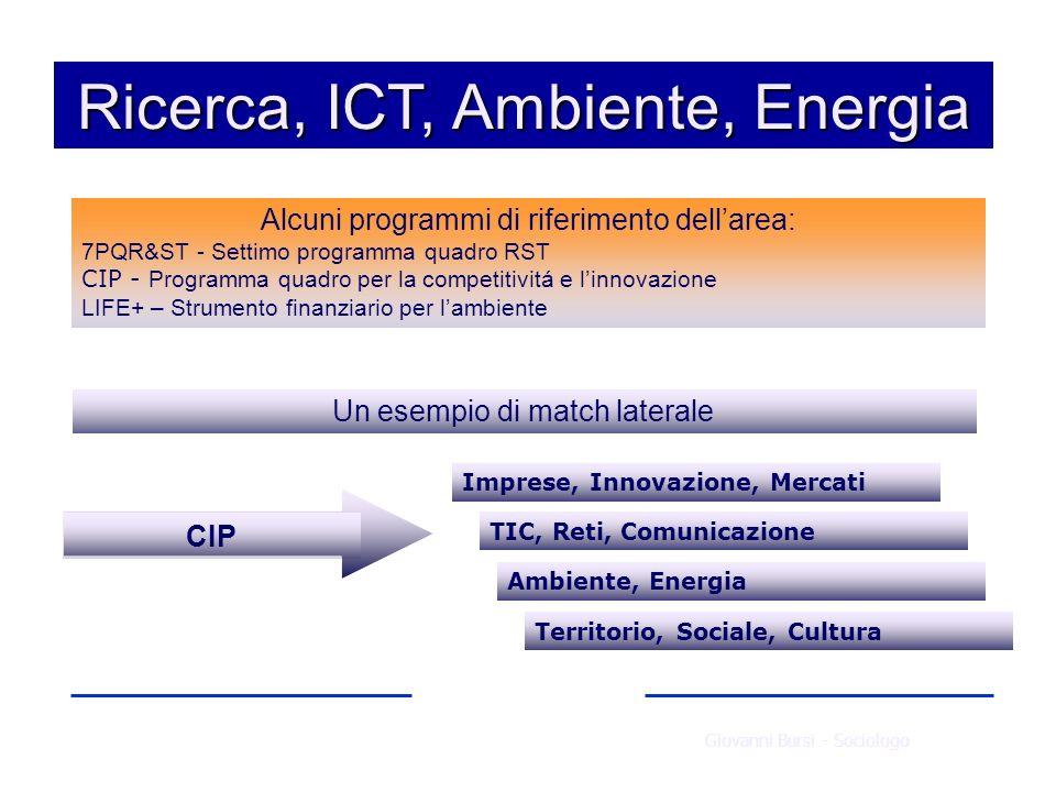 Ricerca, ICT, Ambiente, Energia