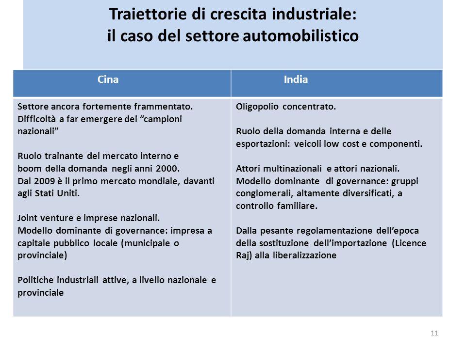 Traiettorie di crescita industriale: il caso del settore automobilistico