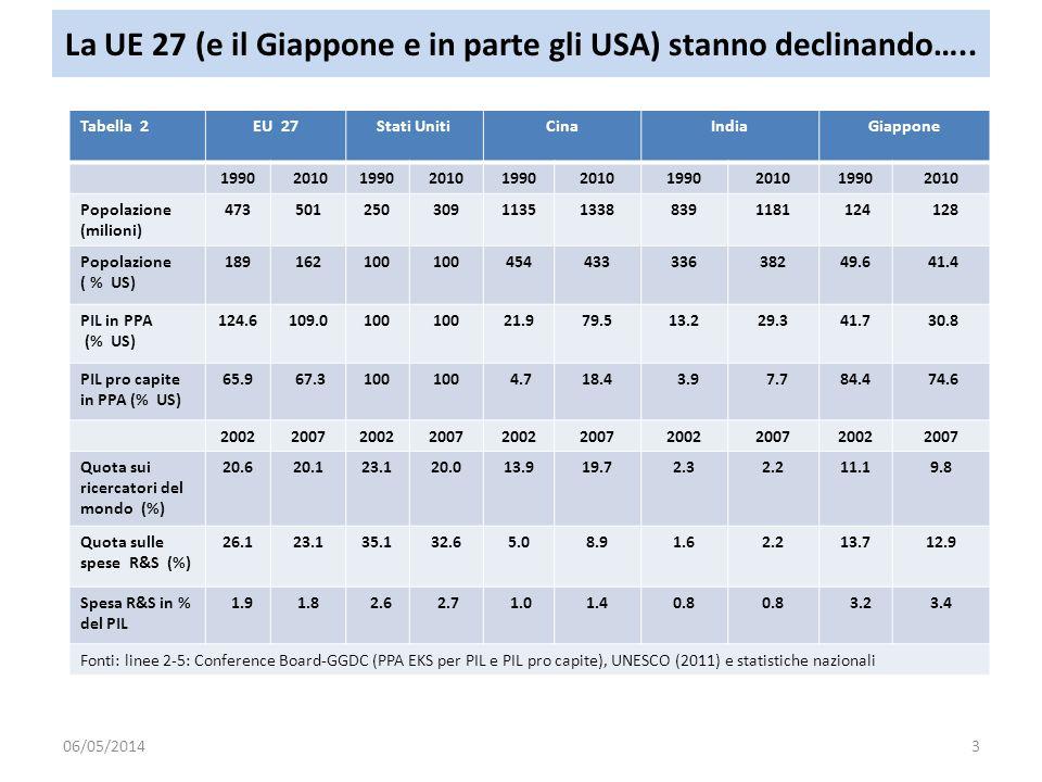 La UE 27 (e il Giappone e in parte gli USA) stanno declinando…..