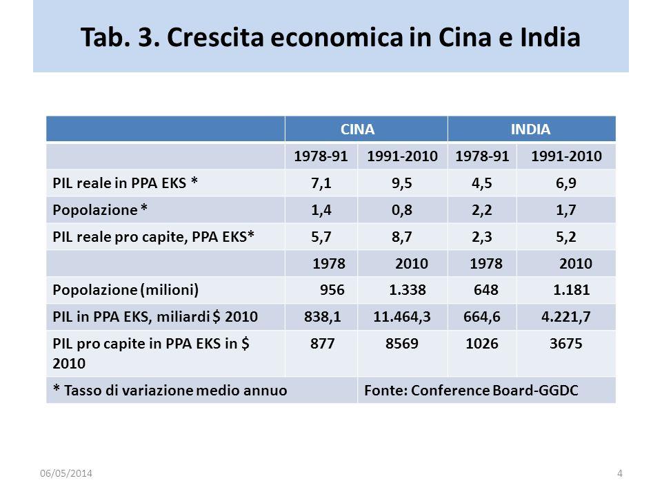 Tab. 3. Crescita economica in Cina e India