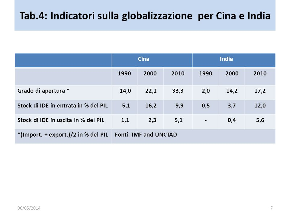 Tab.4: Indicatori sulla globalizzazione per Cina e India