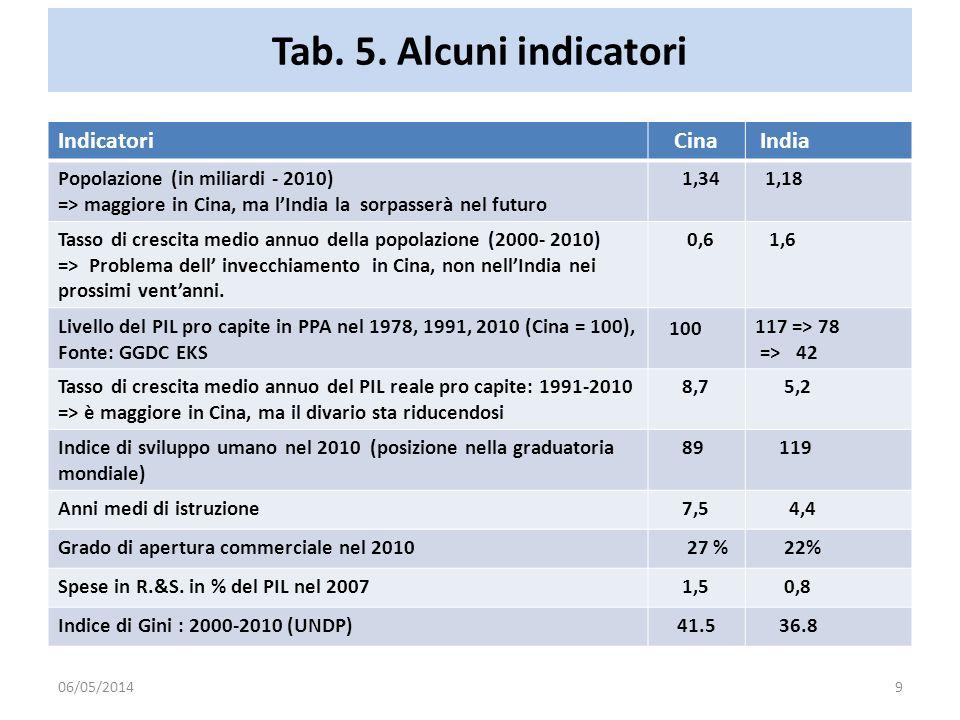 Tab. 5. Alcuni indicatori Indicatori Cina India 100