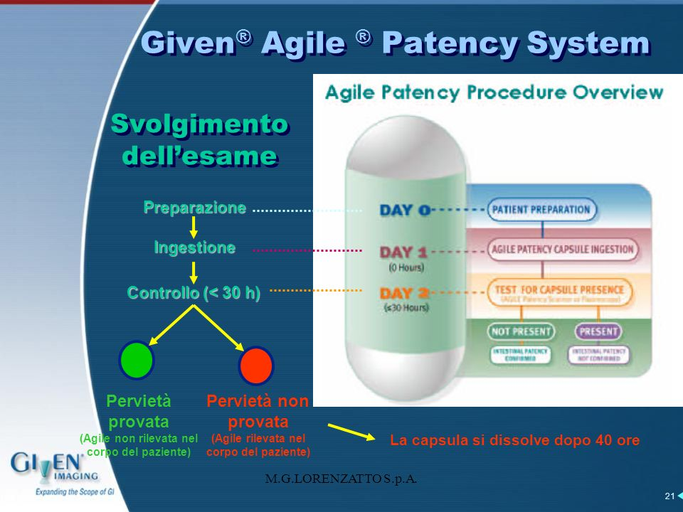 Given® Agile ® Patency System