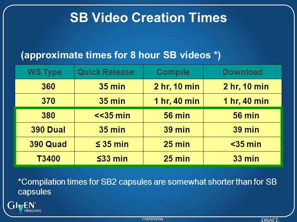 SB Video Creation Times
