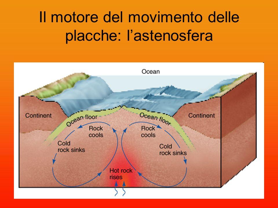 Il motore del movimento delle placche: l'astenosfera
