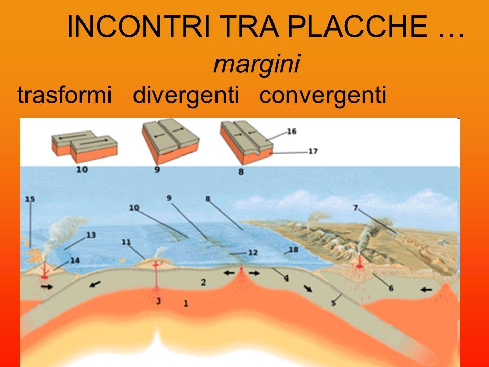 INCONTRI TRA PLACCHE … margini trasformi divergenti convergenti