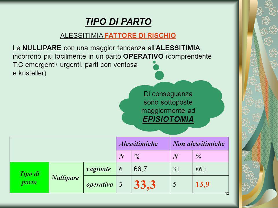 33,3 TIPO DI PARTO 13,9 ALESSITIMIA FATTORE DI RISCHIO