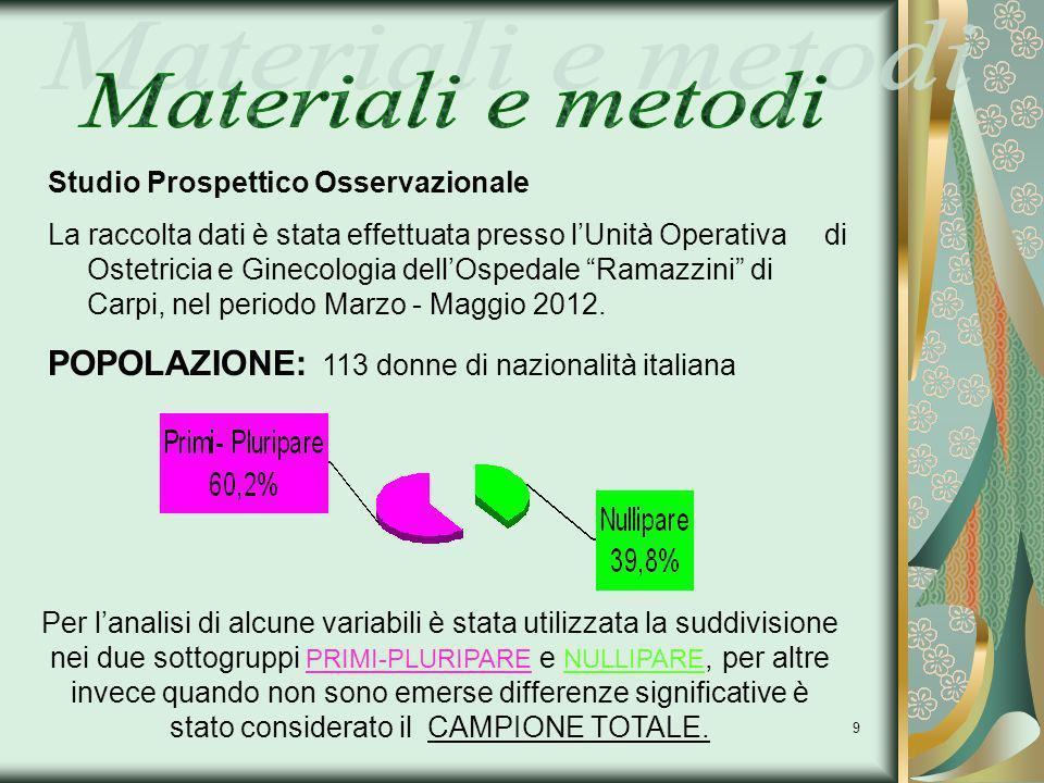 POPOLAZIONE: 113 donne di nazionalità italiana Materiali e metodi