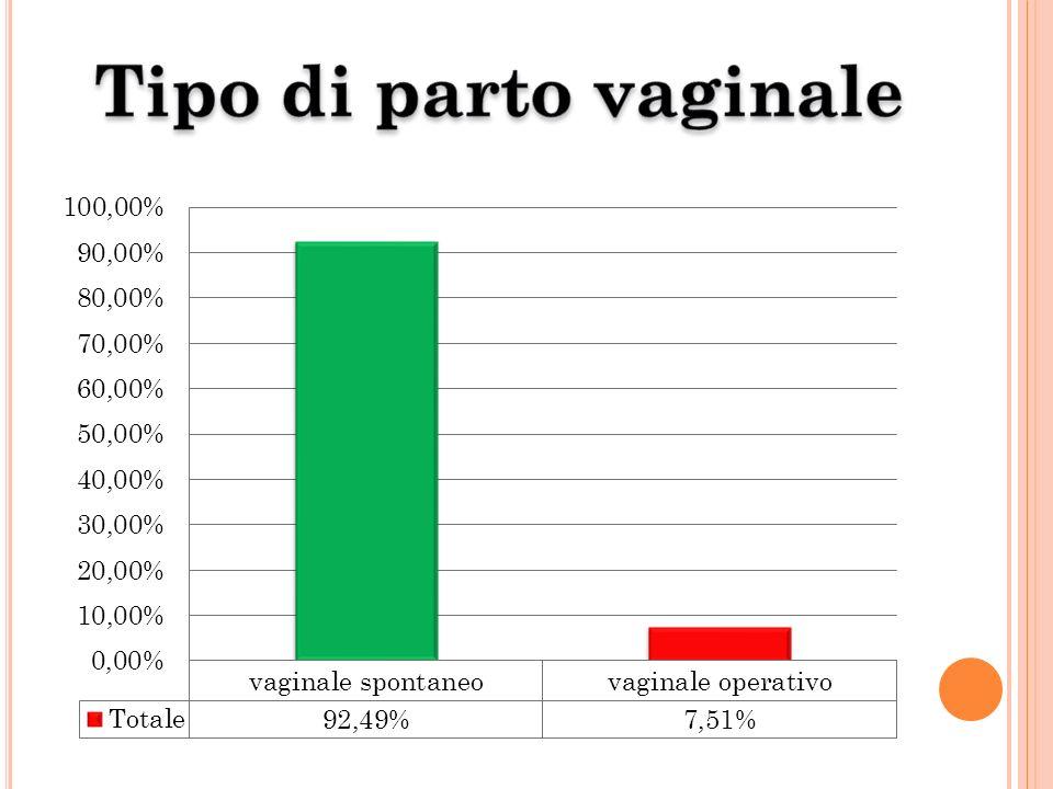 Tipo di parto vaginale Il parto vaginale è stato spontaneo nel 92,49% dei casi.
