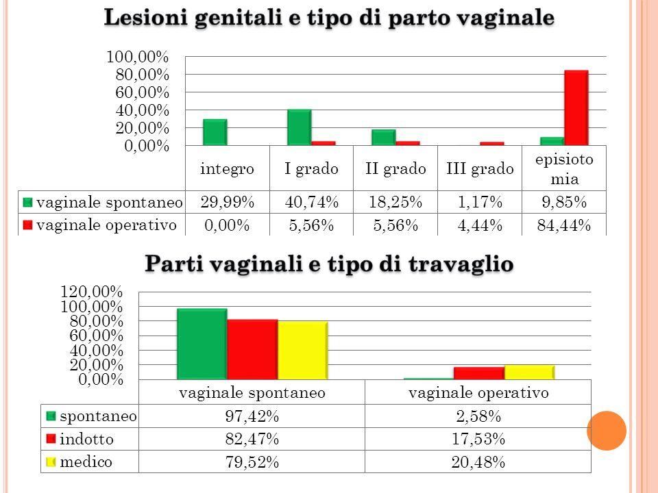 Lesioni genitali e tipo di parto vaginale