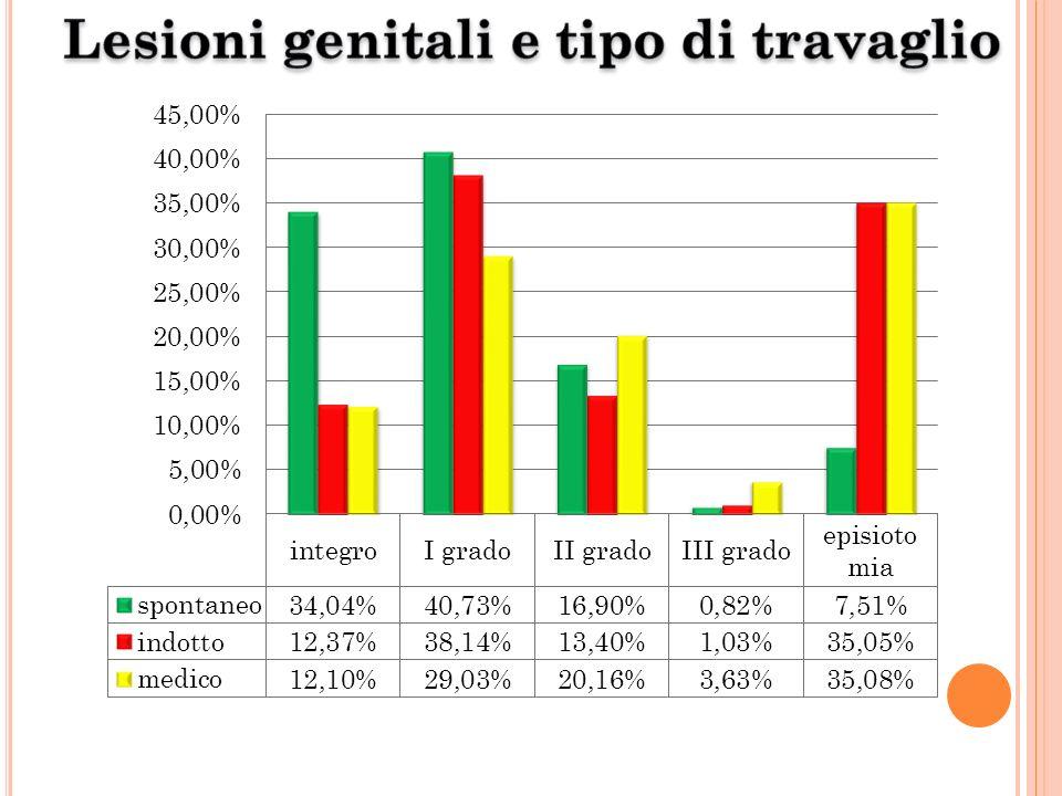 Lesioni genitali e tipo di travaglio