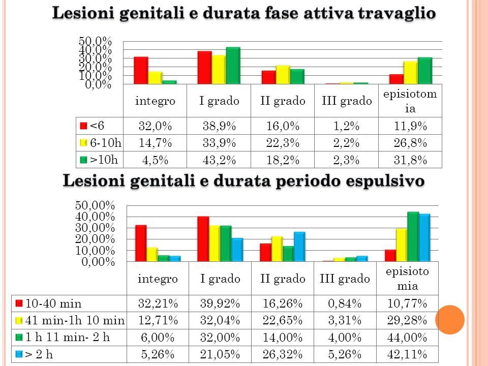 Lesioni genitali e durata fase attiva travaglio