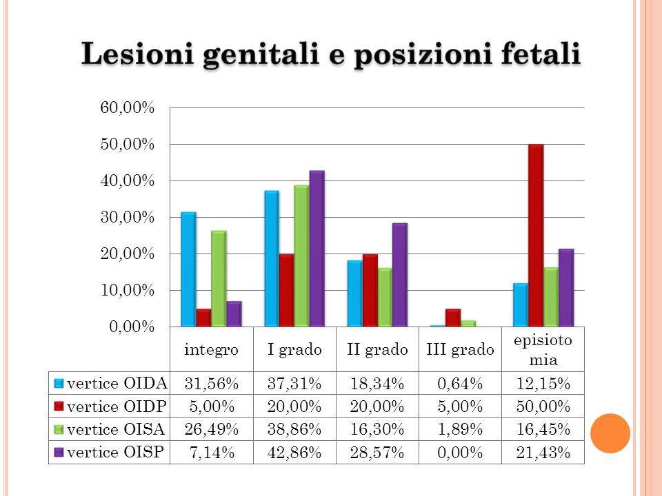 Lesioni genitali e posizioni fetali