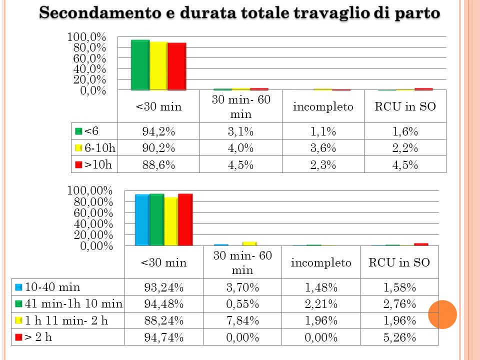 Secondamento e durata totale travaglio di parto