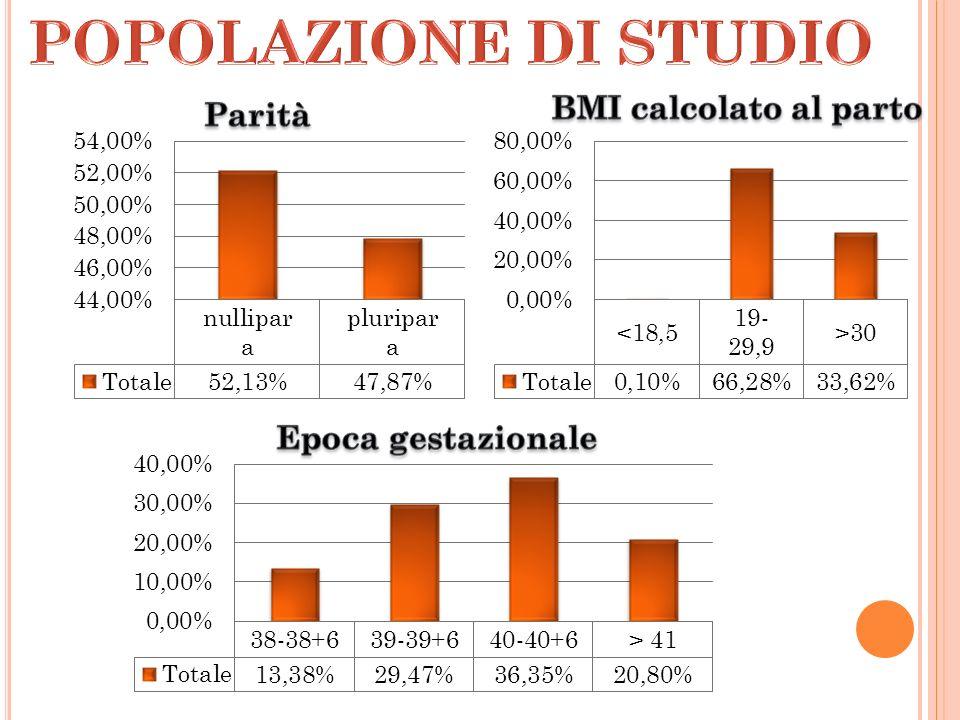 POPOLAZIONE DI STUDIO BMI calcolato al parto Parità Epoca gestazionale