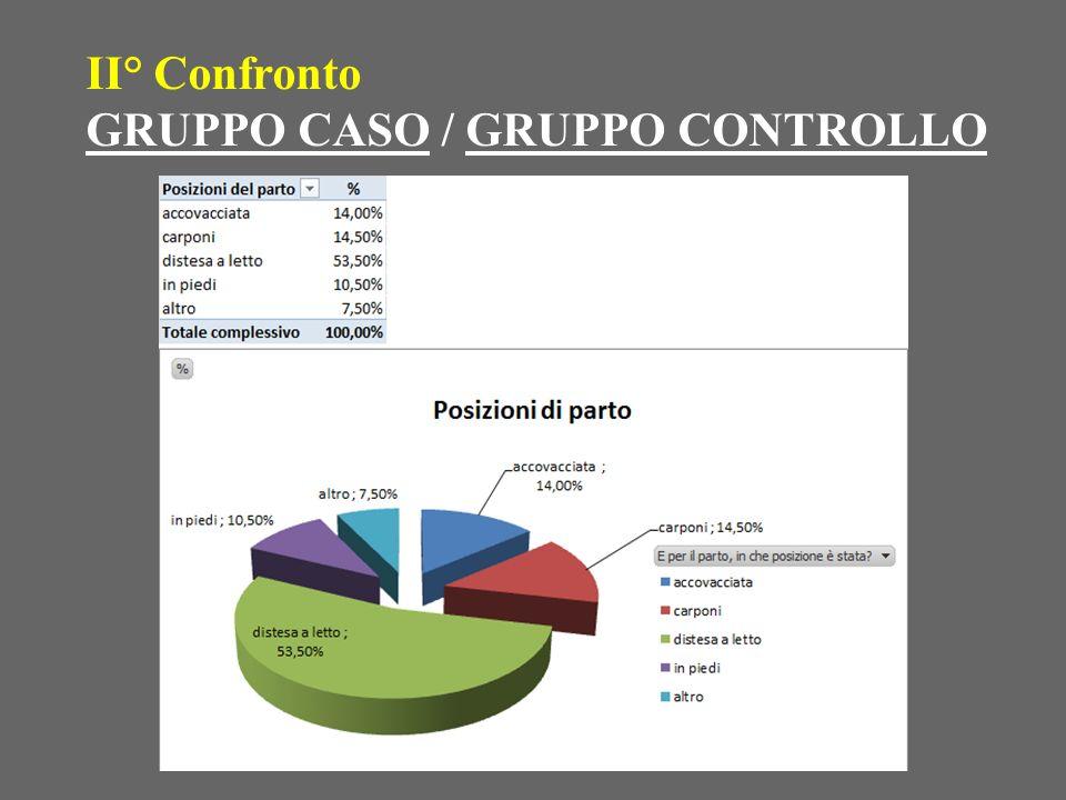 II° Confronto GRUPPO CASO / GRUPPO CONTROLLO