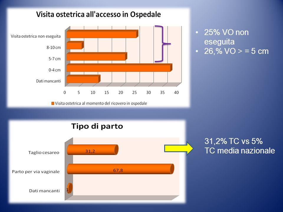 25% VO non eseguita 26,% VO > = 5 cm 31,2% TC vs 5% TC media nazionale