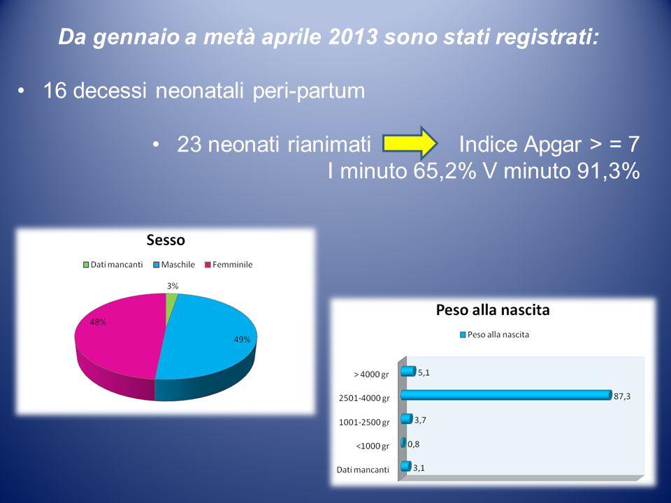 Da gennaio a metà aprile 2013 sono stati registrati: