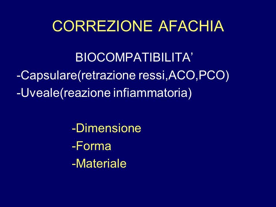 CORREZIONE AFACHIA BIOCOMPATIBILITA' -Capsulare(retrazione ressi,ACO,PCO) -Uveale(reazione infiammatoria) -Dimensione -Forma -Materiale