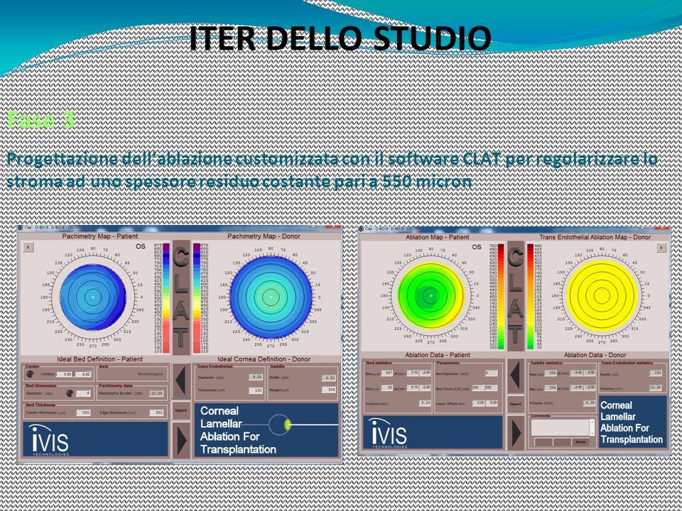 ITER DELLO STUDIO
