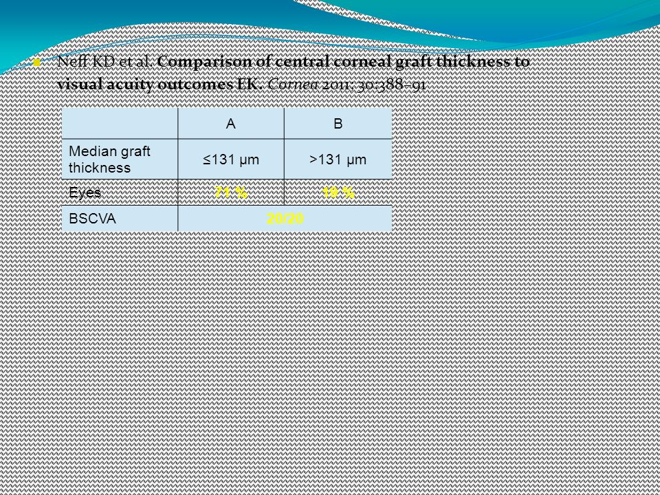 Neff KD et al. Comparison of central corneal graft thickness to visual acuity outcomes EK. Cornea 2011; 30:388–91