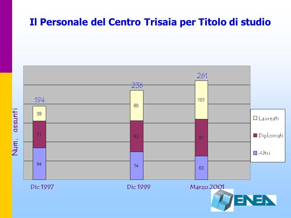 Il Personale del Centro Trisaia per Titolo di studio