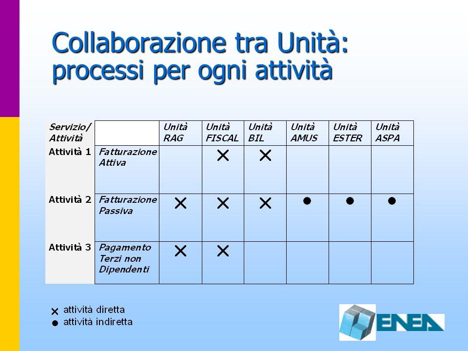 Collaborazione tra Unità: processi per ogni attività