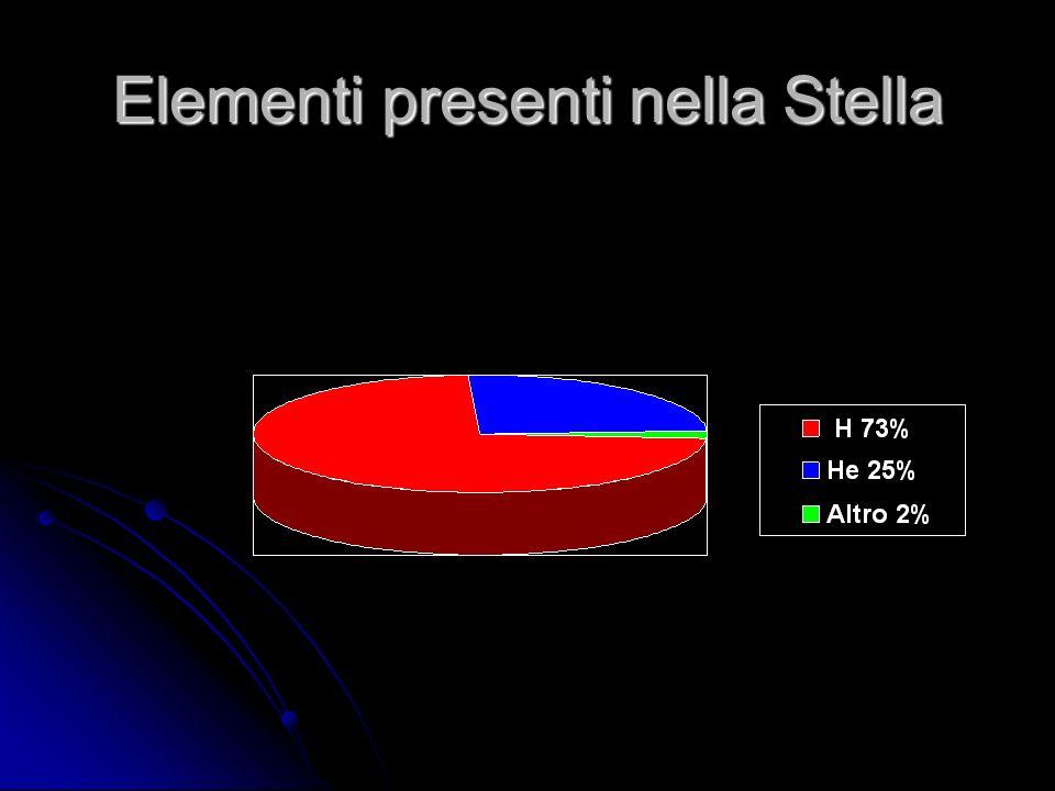 Elementi presenti nella Stella