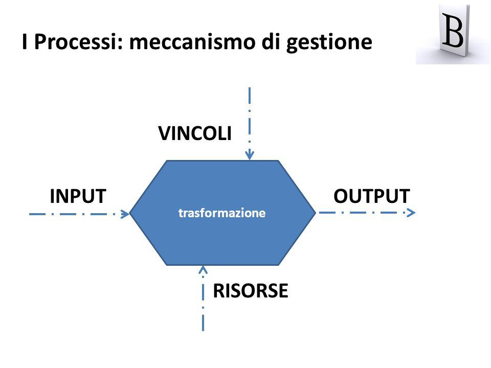 I Processi: meccanismo di gestione