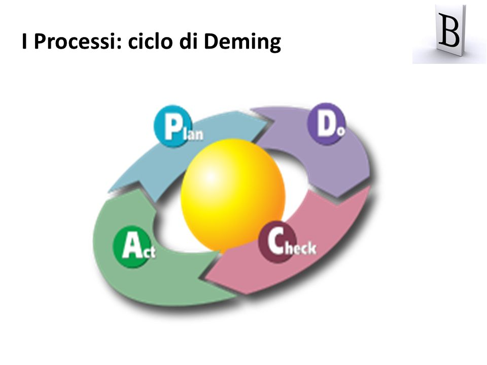 I Processi: ciclo di Deming