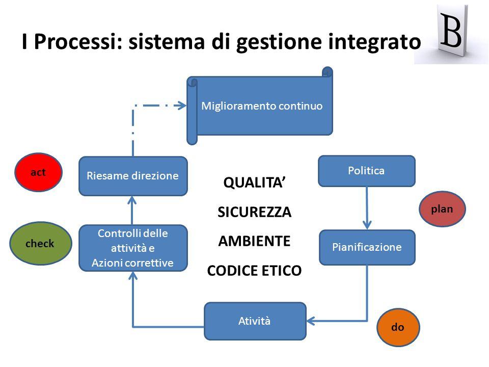 I Processi: sistema di gestione integrato