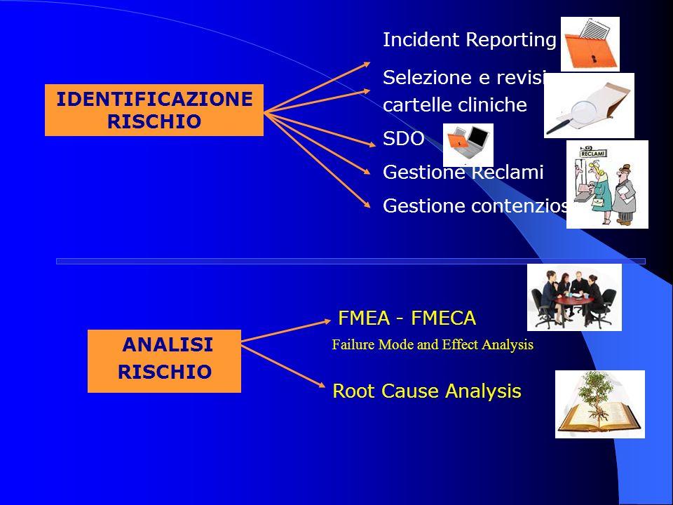 IDENTIFICAZIONE RISCHIO ANALISI RISCHIO