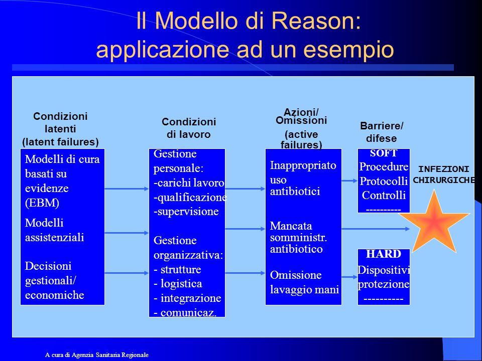Il Modello di Reason: applicazione ad un esempio