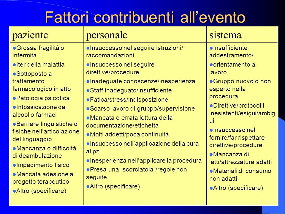 Fattori contribuenti all'evento