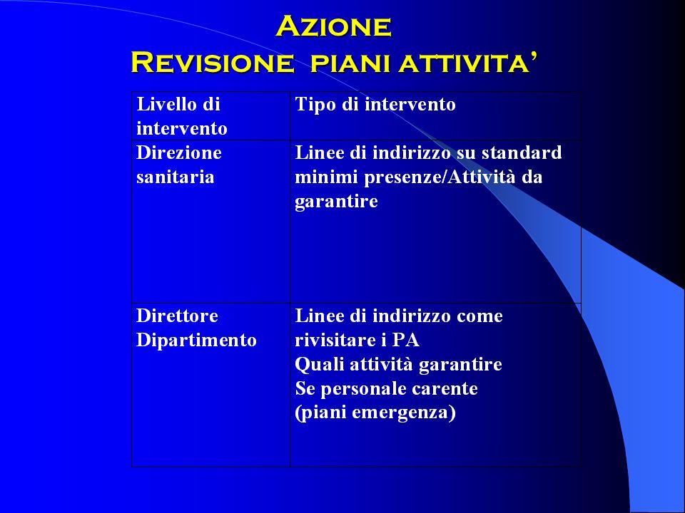 Azione Revisione piani attivita'