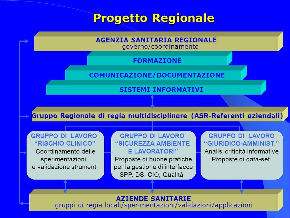 Progetto Regionale AGENZIA SANITARIA REGIONALE governo/coordinamento