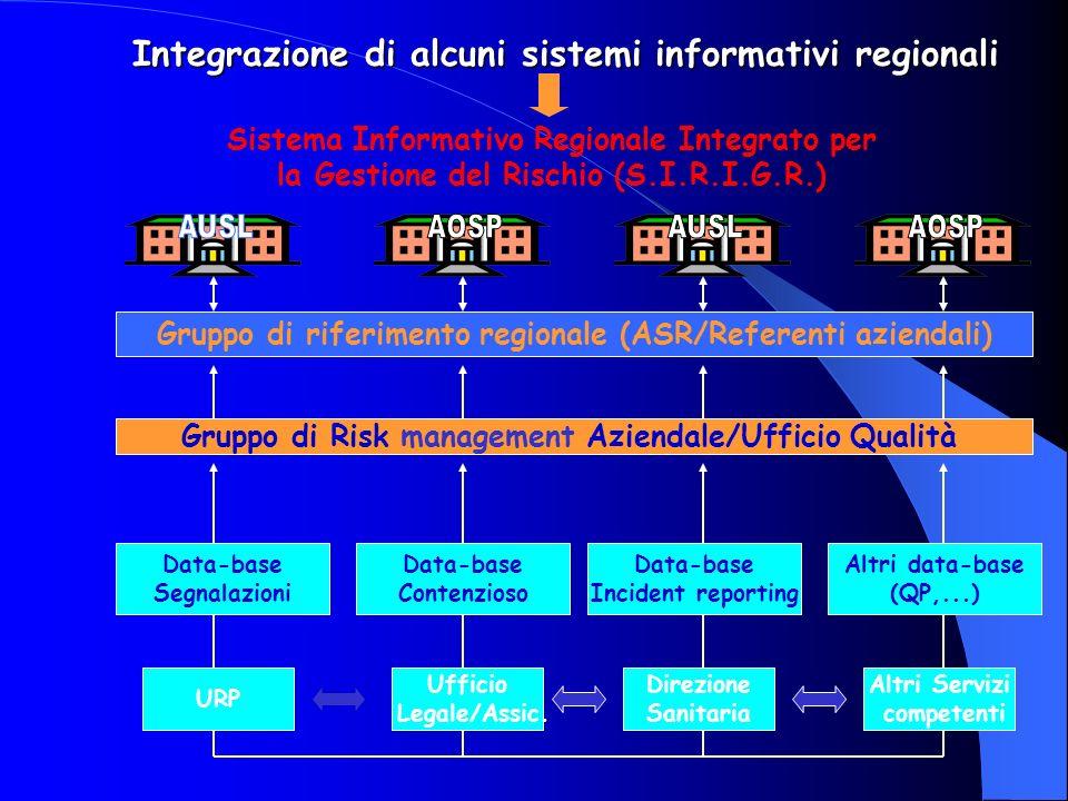 Integrazione di alcuni sistemi informativi regionali