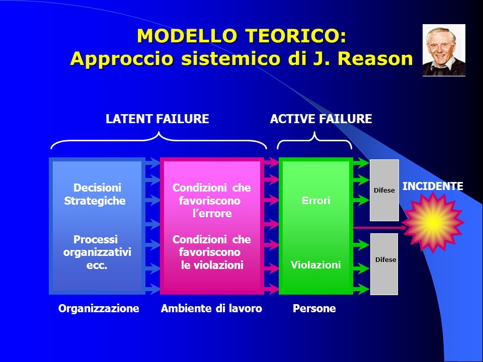 MODELLO TEORICO: Approccio sistemico di J. Reason