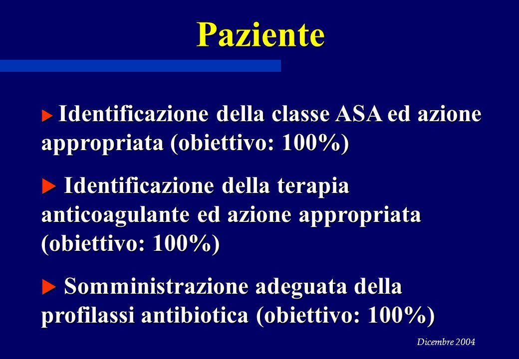 Paziente Identificazione della classe ASA ed azione appropriata (obiettivo: 100%)