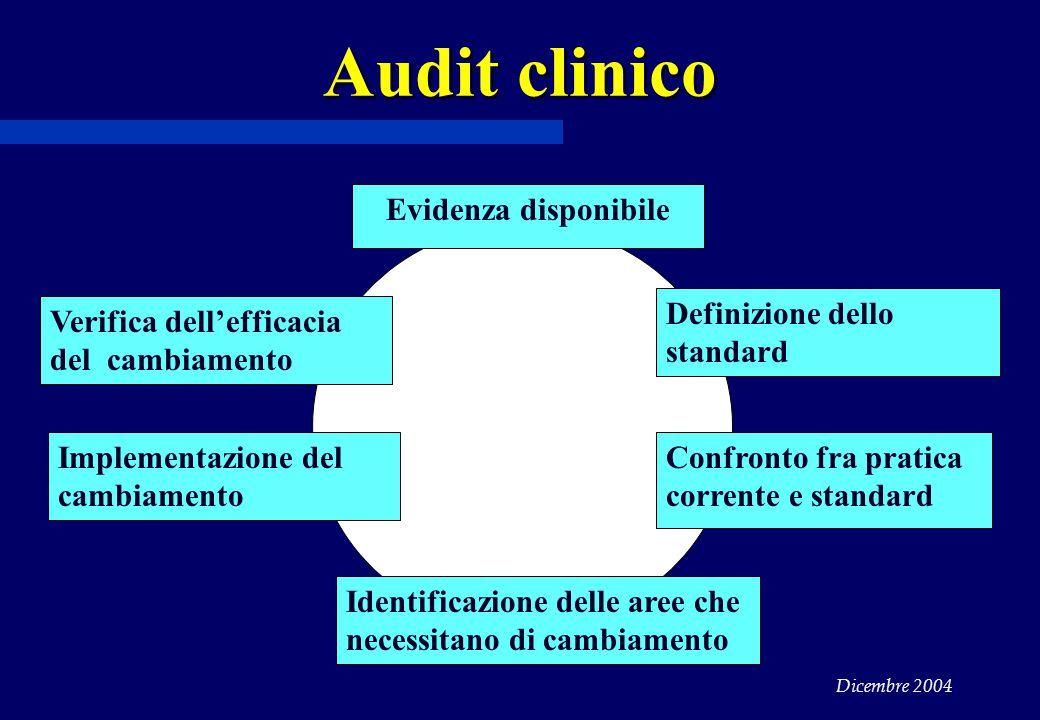 Audit clinico Evidenza disponibile Definizione dello standard