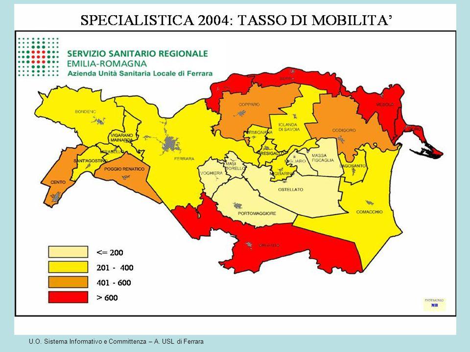 U.O. Sistema Informativo e Committenza – A. USL di Ferrara