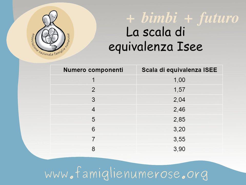 La scala di equivalenza Isee