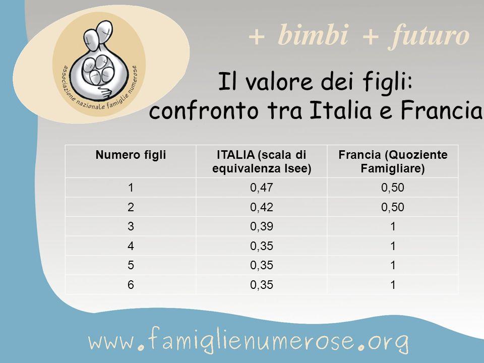 Il valore dei figli: confronto tra Italia e Francia