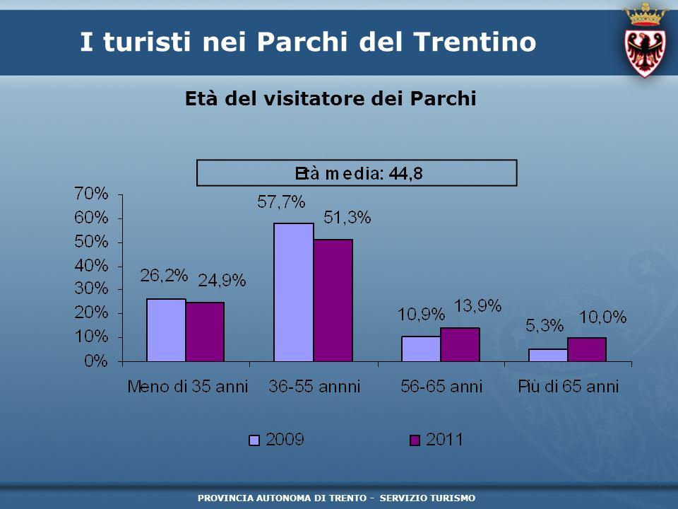 I turisti nei Parchi del Trentino