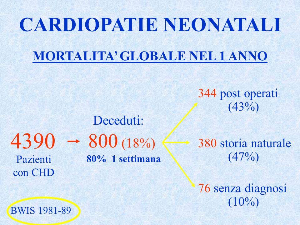 CARDIOPATIE NEONATALI MORTALITA' GLOBALE NEL 1 ANNO