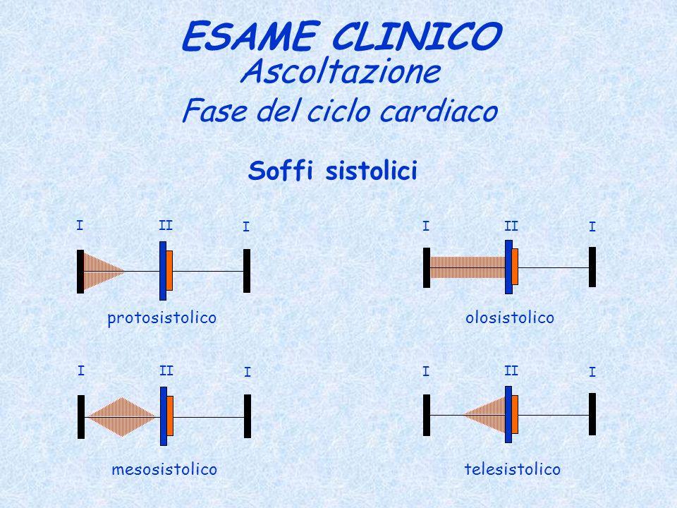 Fase del ciclo cardiaco