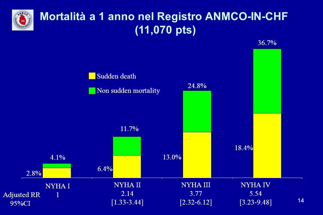Mortalità a 1 anno nel Registro ANMCO-IN-CHF (11,070 pts)