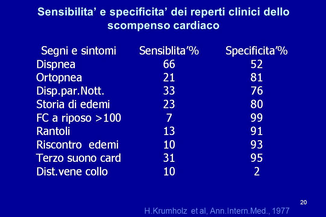 Sensibilita' e specificita' dei reperti clinici dello scompenso cardiaco